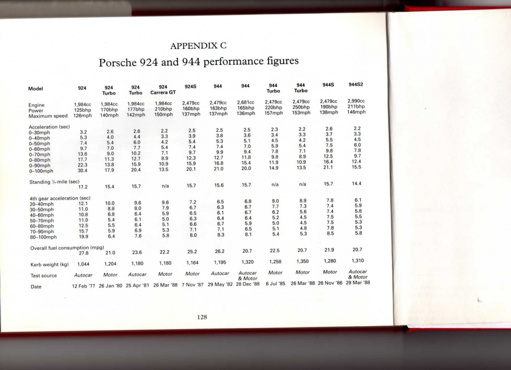 porsche transaxle power figures